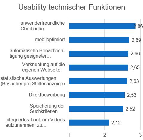 artikel-unternehmensumfrage1-usability-technik